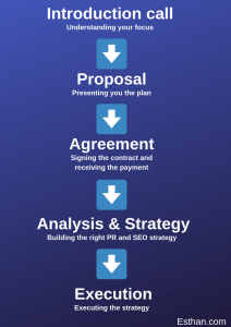 Esthan process of closing the deal