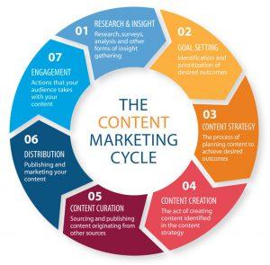 Content Marketing Pie Chart